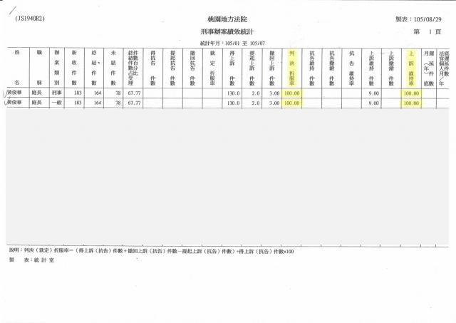 前桃園地方法院庭長黃俊華 刑事辦案績效統計